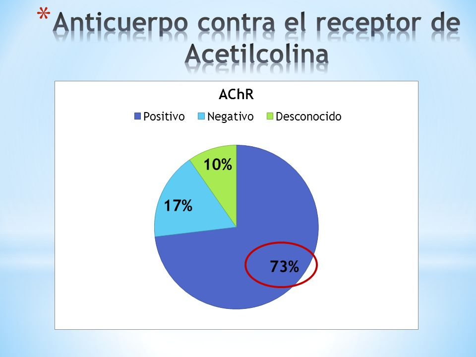 Anticuerpo contra el receptor de Acetilcolina