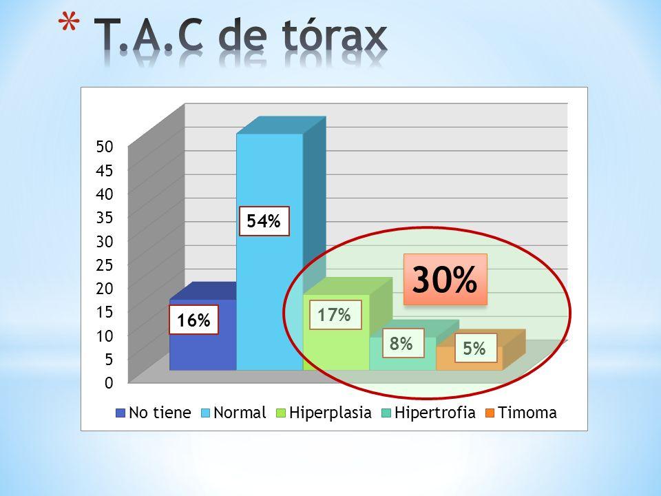 T.A.C de tórax 54% 30% 17% 16% 8% 5%