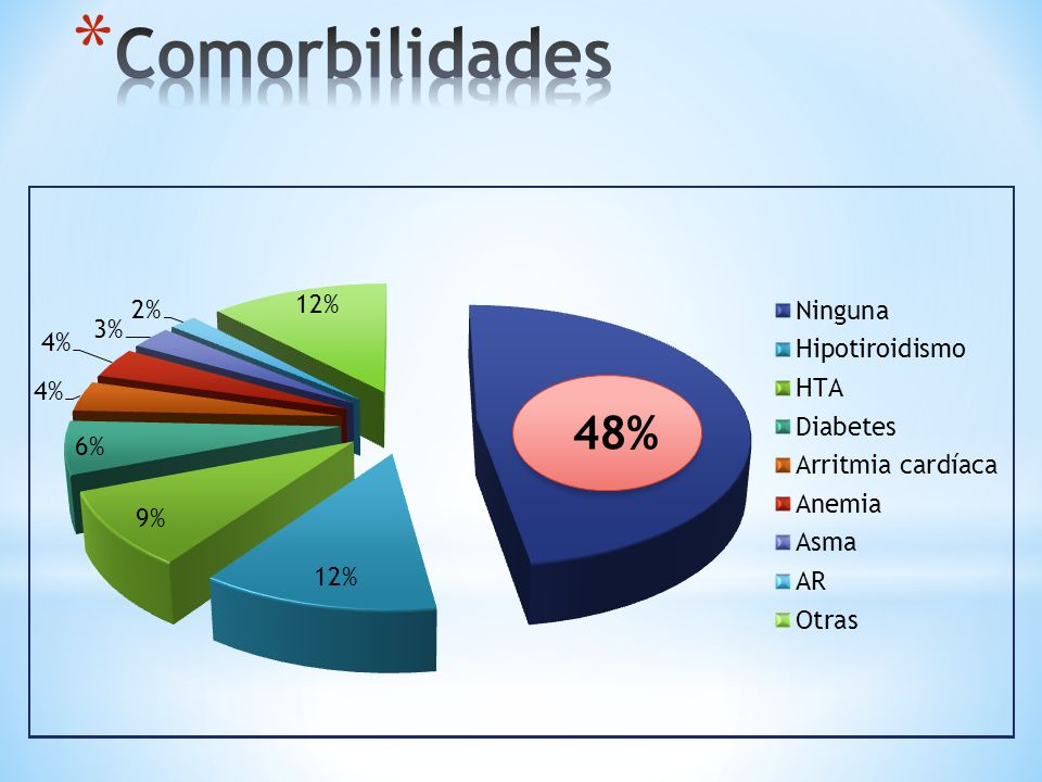 Comorbilidades 48%