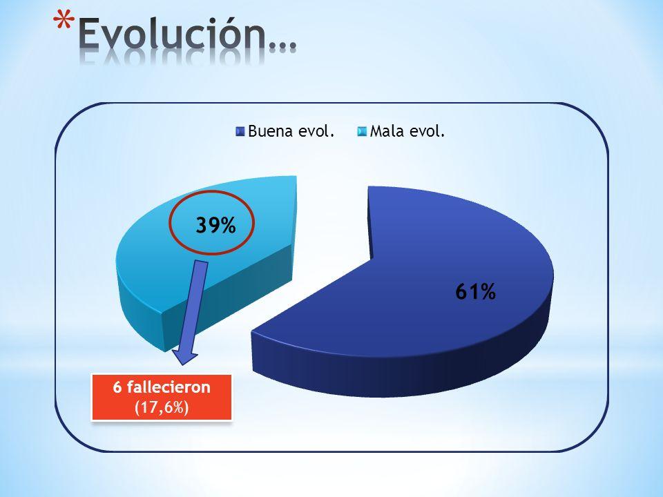 Evolución… 6 fallecieron (17,6%)