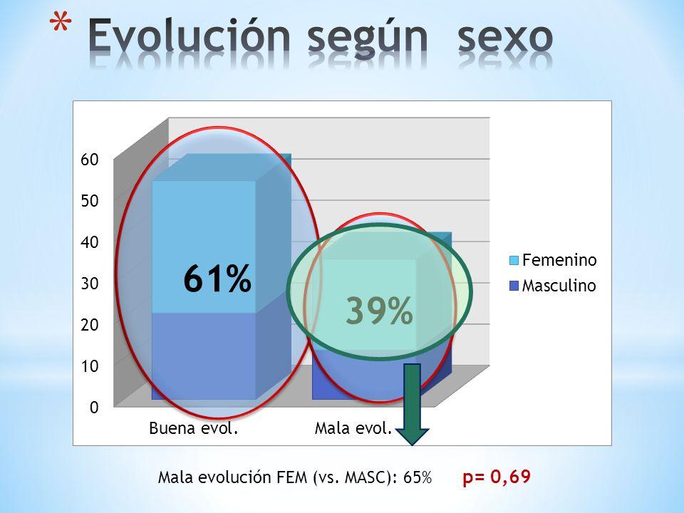 Mala evolución FEM (vs. MASC): 65% p= 0,69