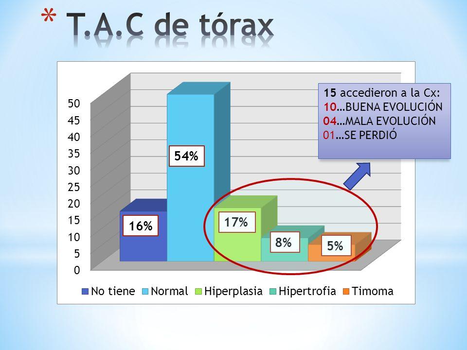 T.A.C de tórax 54% 17% 16% 8% 5% 15 accedieron a la Cx: