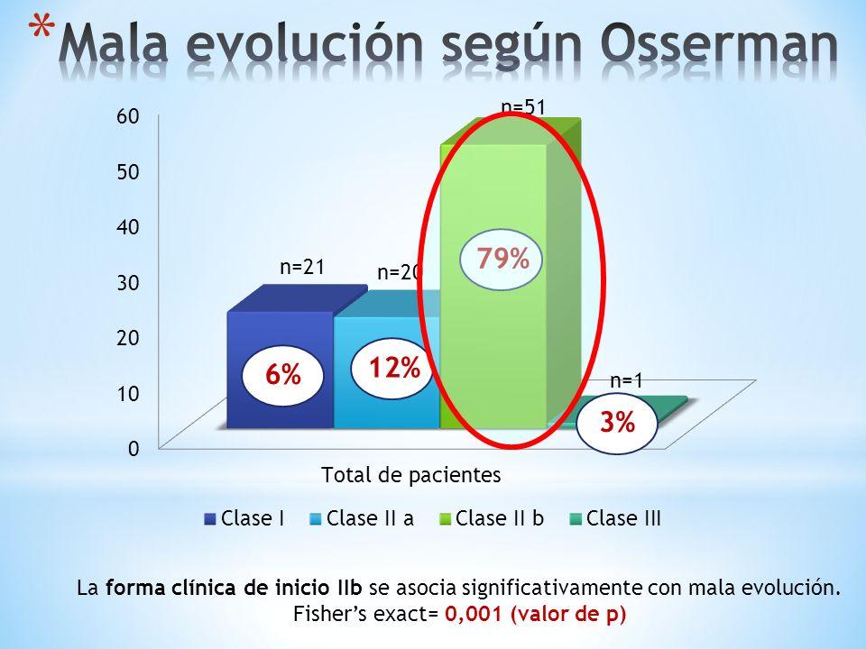Mala evolución según Osserman