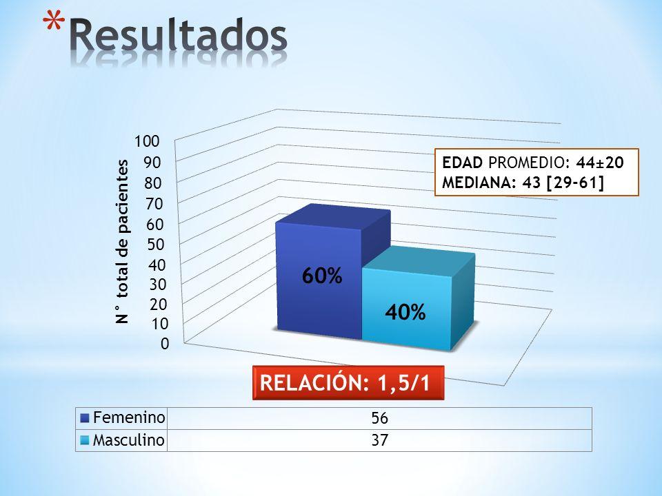 Resultados 60% 40% RELACIÓN: 1,5/1 EDAD PROMEDIO: 44±20