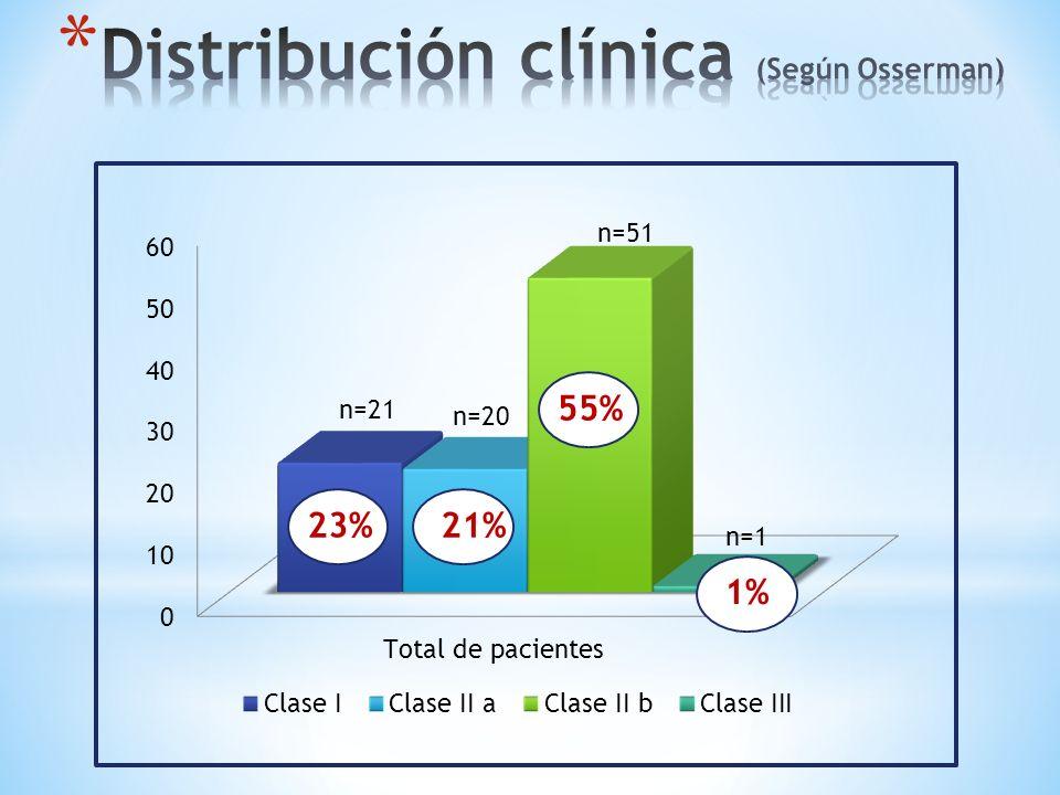 Distribución clínica (Según Osserman)