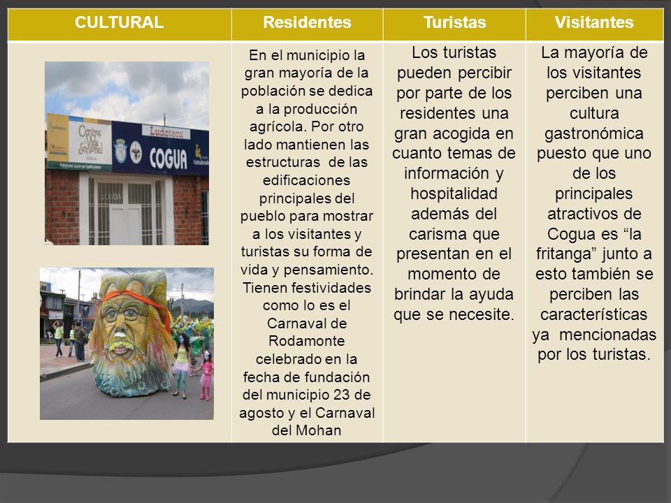 CULTURAL Residentes Turistas Visitantes