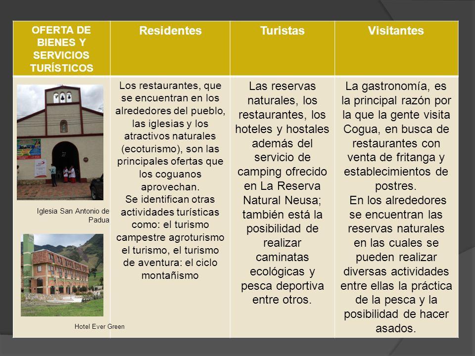 OFERTA DE BIENES Y SERVICIOS TURÍSTICOS
