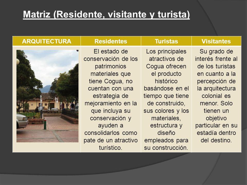 Matriz (Residente, visitante y turista)