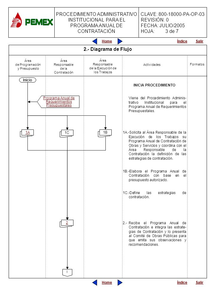 3 de 7 2.- Diagrama de Flujo Inicio INICIA PROCEDIMIENTO