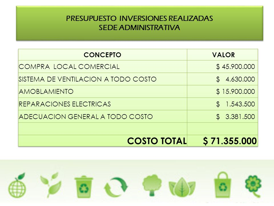 PRESUPUESTO INVERSIONES REALIZADAS