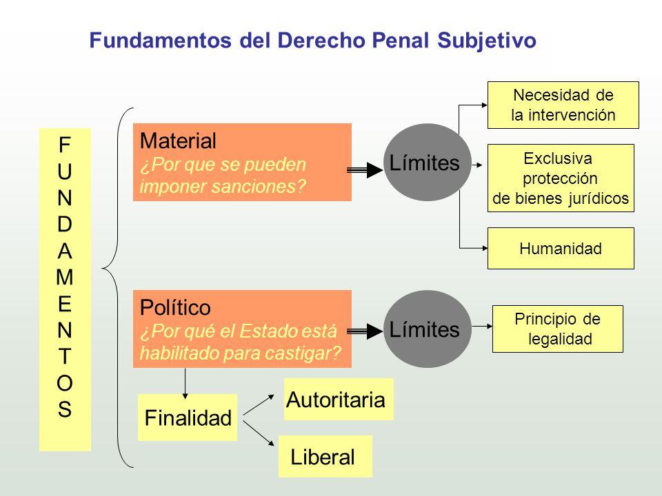 Fundamentos del Derecho Penal Subjetivo