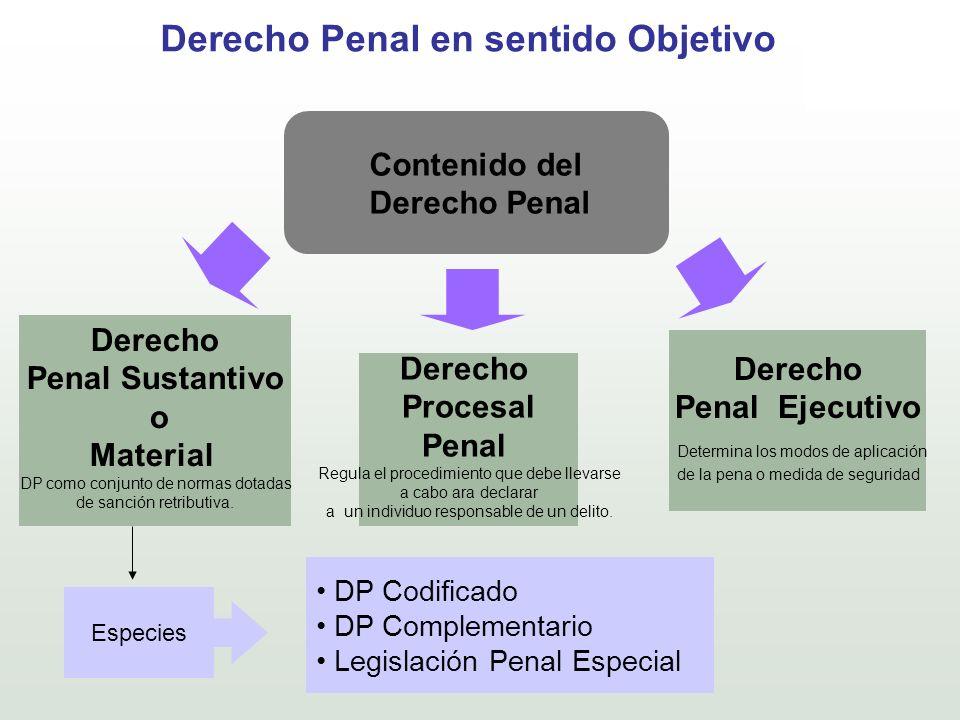 Derecho Penal en sentido Objetivo