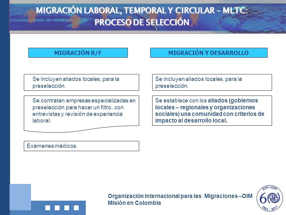 MIGRACIÓN LABORAL, TEMPORAL Y CIRCULAR – MLTC: MIGRACIÓN Y DESARROLLO