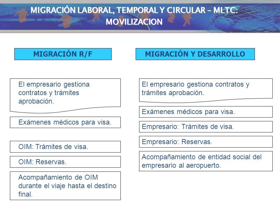 MIGRACIÓN LABORAL, TEMPORAL Y CIRCULAR – MLTC: