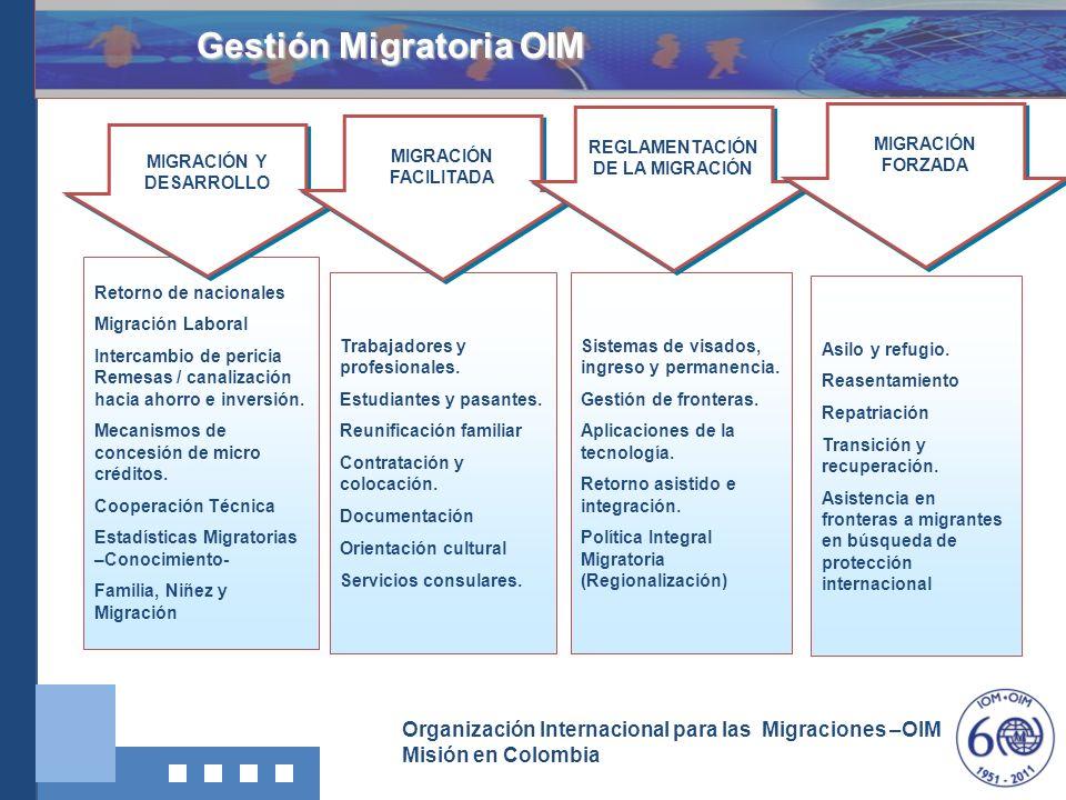 Gestión Migratoria OIM