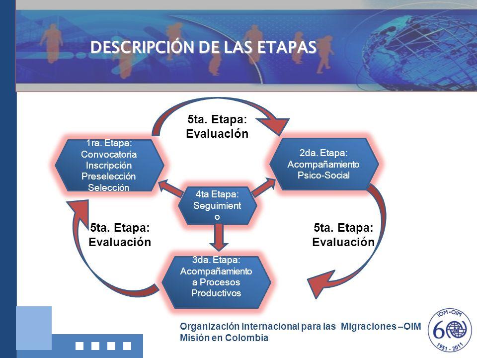 DESCRIPCIÓN DE LAS ETAPAS