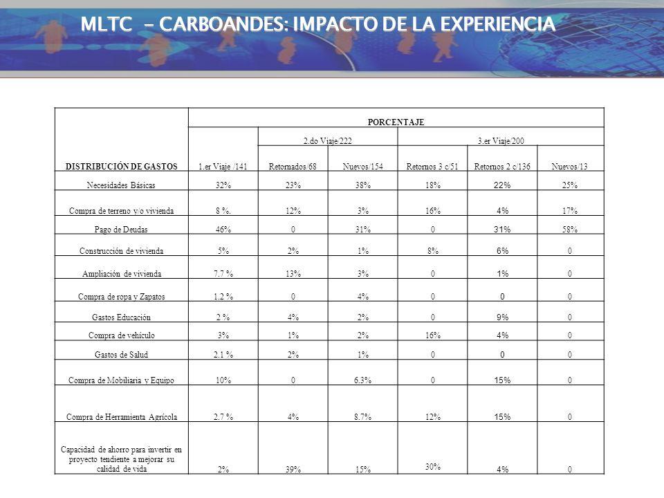 MLTC - CARBOANDES: IMPACTO DE LA EXPERIENCIA