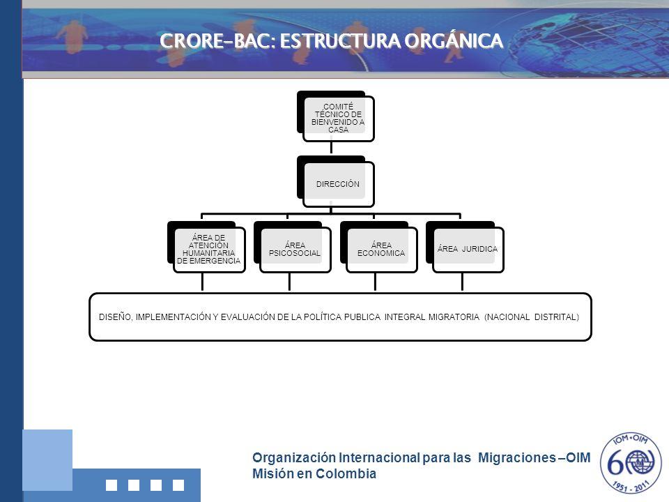 CRORE-BAC: ESTRUCTURA ORGÁNICA