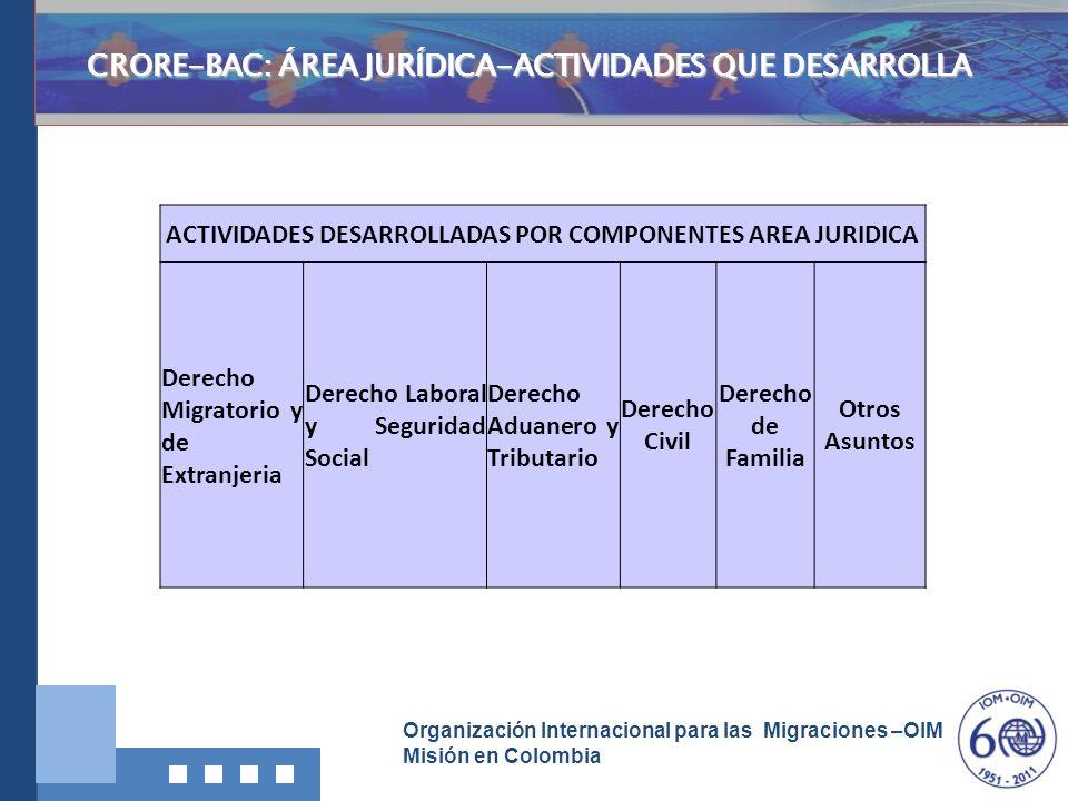 CRORE-BAC: ÁREA JURÍDICA-ACTIVIDADES QUE DESARROLLA