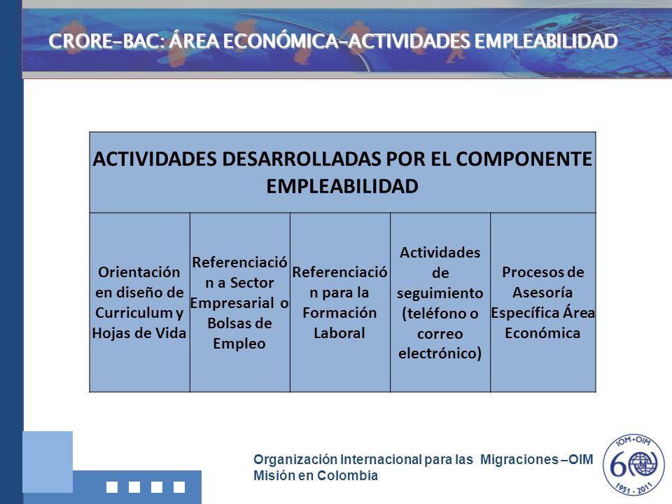 ACTIVIDADES DESARROLLADAS POR EL COMPONENTE EMPLEABILIDAD