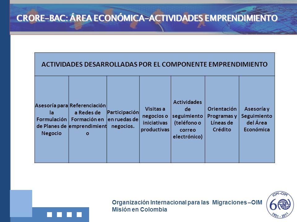 CRORE-BAC: ÁREA ECONÓMICA-ACTIVIDADES EMPRENDIMIENTO