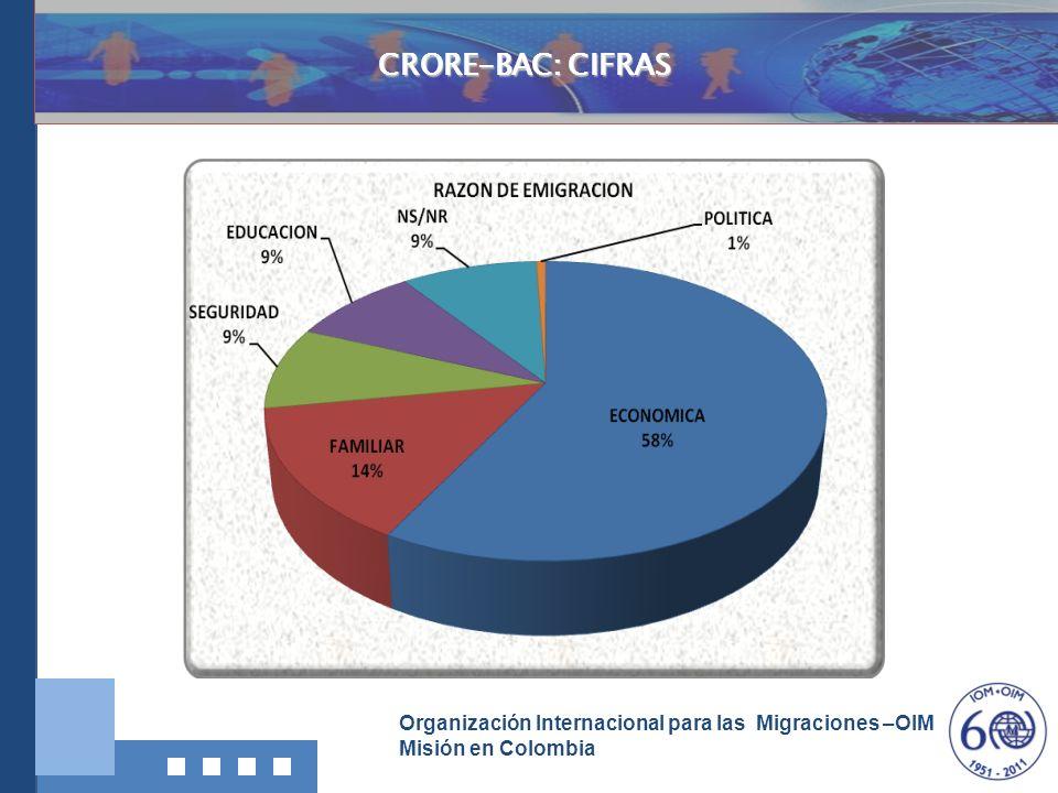 CRORE-BAC: CIFRAS Investigación, Documentación y Divulgación