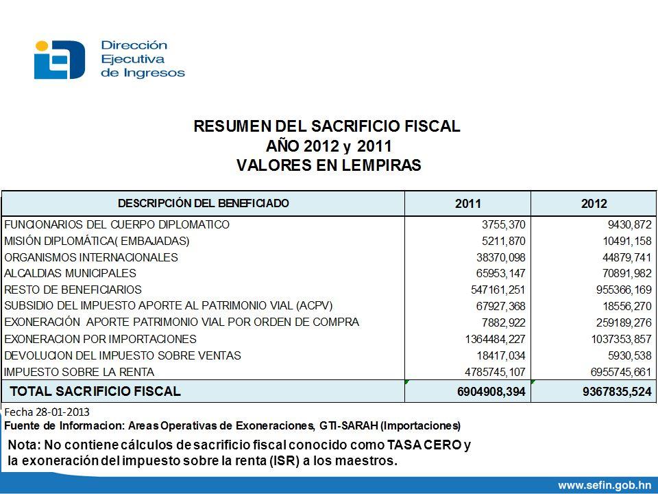 Nota: No contiene cálculos de sacrificio fiscal conocido como TASA CERO y