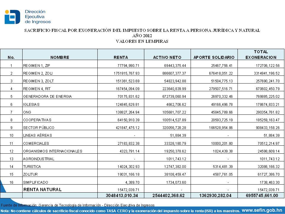 Nota: No contiene cálculos de sacrificio fiscal conocido como TASA CERO y la exoneración del impuesto sobre la renta (ISR) a los maestros.