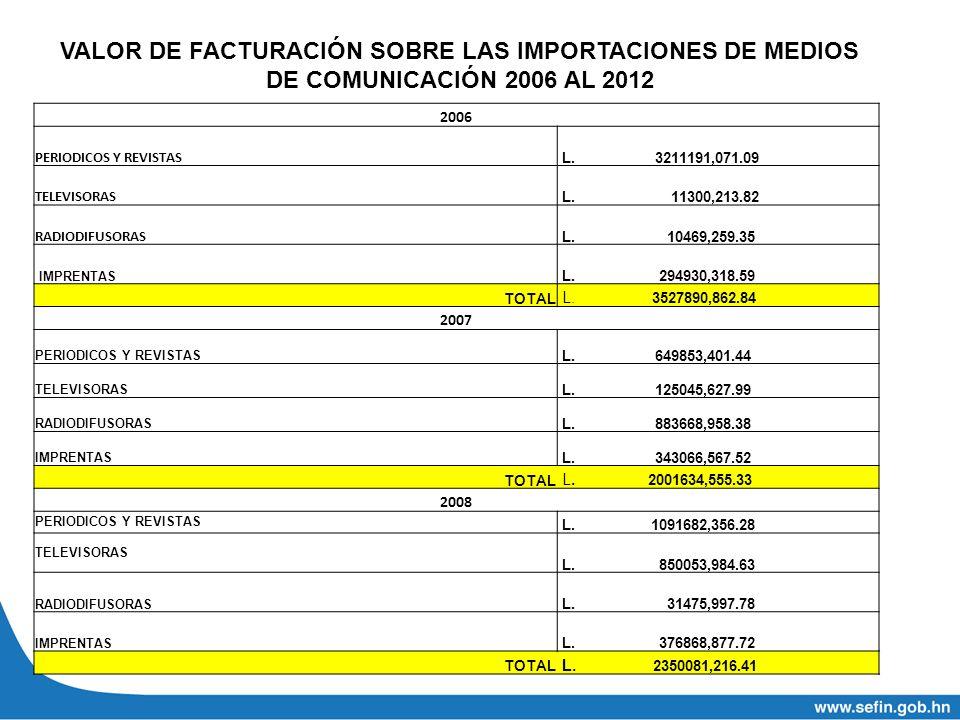 VALOR DE FACTURACIÓN SOBRE LAS IMPORTACIONES DE MEDIOS DE COMUNICACIÓN 2006 AL 2012