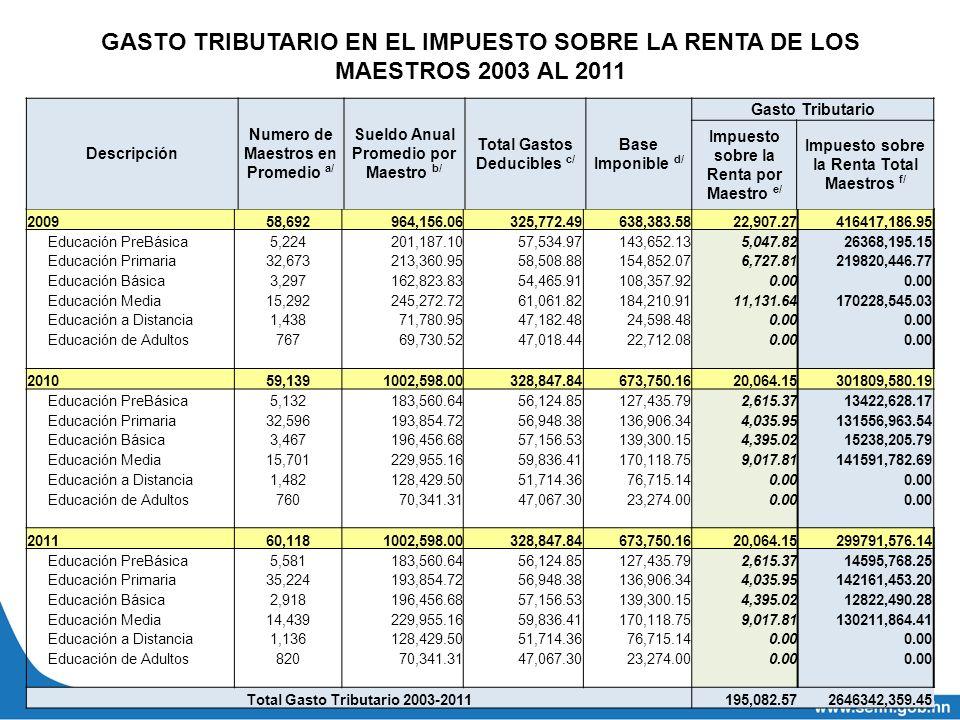 GASTO TRIBUTARIO EN EL IMPUESTO SOBRE LA RENTA DE LOS MAESTROS 2003 AL 2011