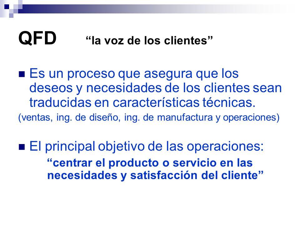QFD la voz de los clientes