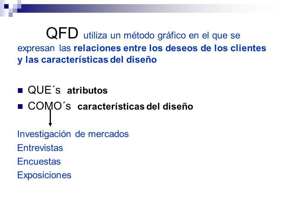 QFD utiliza un método gráfico en el que se expresan las relaciones entre los deseos de los clientes y las características del diseño