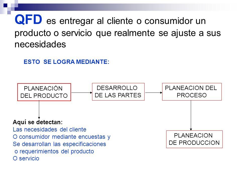 QFD es entregar al cliente o consumidor un producto o servicio que realmente se ajuste a sus necesidades