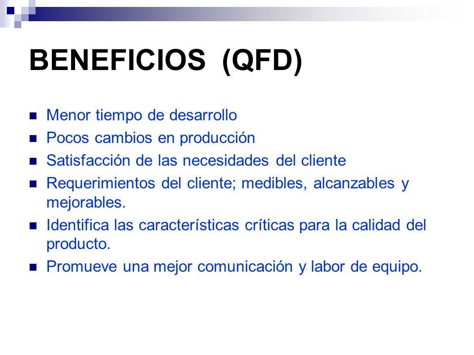 BENEFICIOS (QFD) Menor tiempo de desarrollo