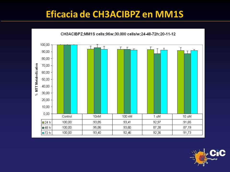 Eficacia de CH3ACIBPZ en MM1S