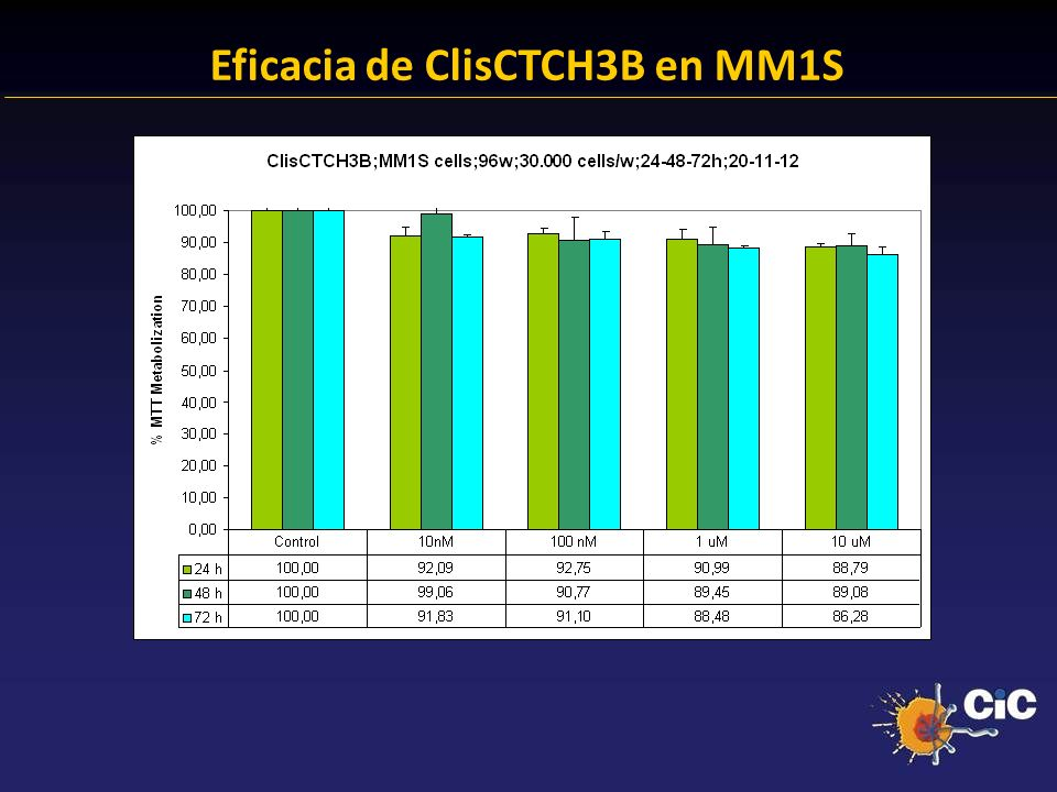 Eficacia de ClisCTCH3B en MM1S