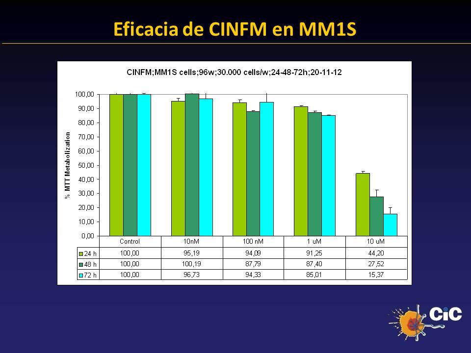 Eficacia de CINFM en MM1S