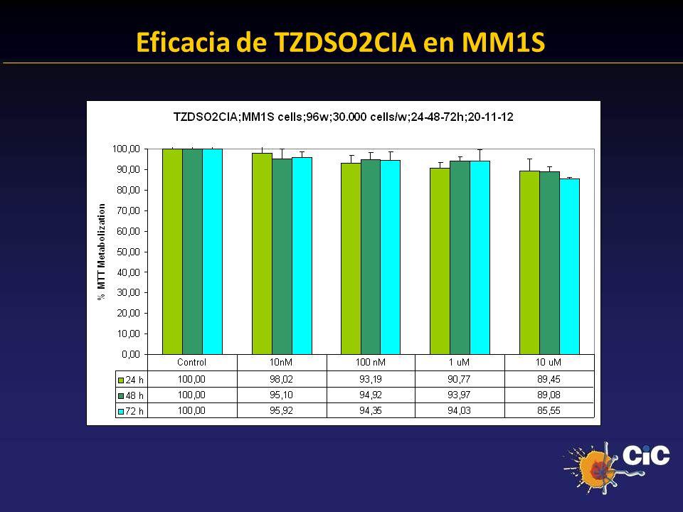 Eficacia de TZDSO2CIA en MM1S