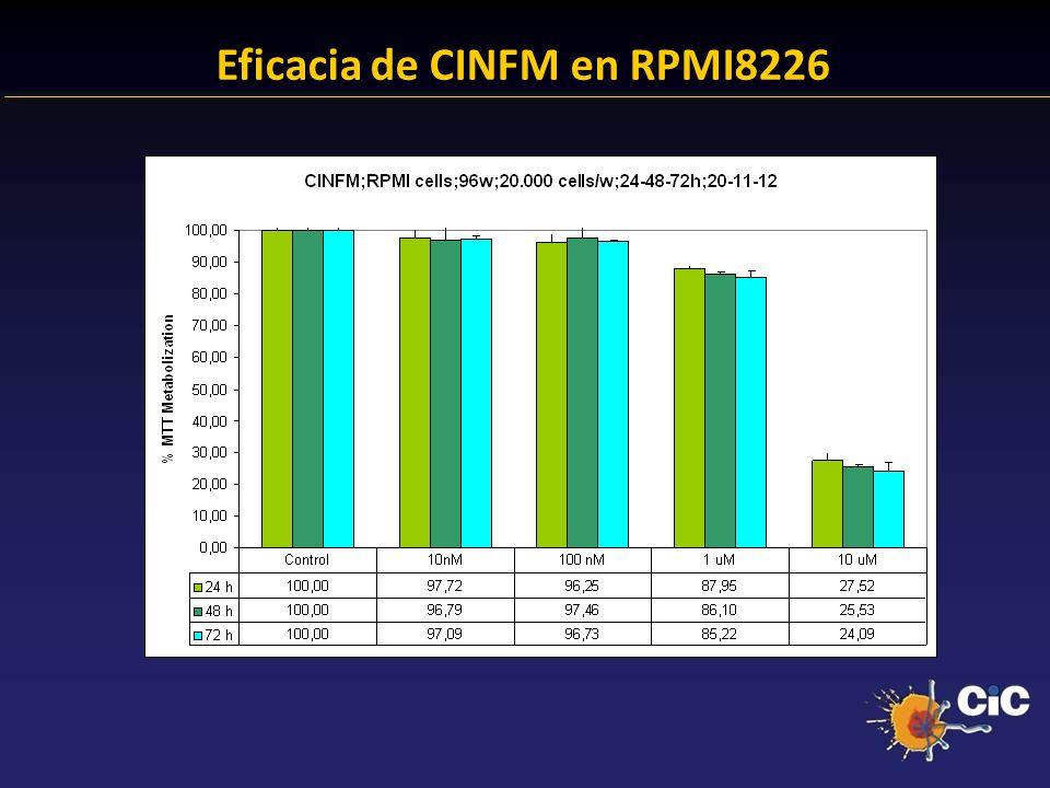 Eficacia de CINFM en RPMI8226
