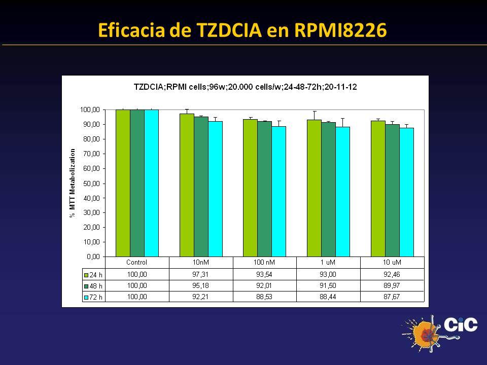 Eficacia de TZDCIA en RPMI8226
