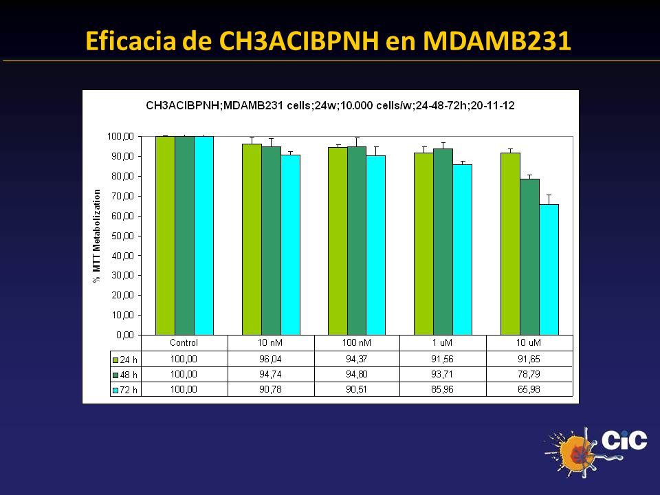 Eficacia de CH3ACIBPNH en MDAMB231