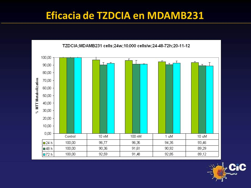 Eficacia de TZDCIA en MDAMB231