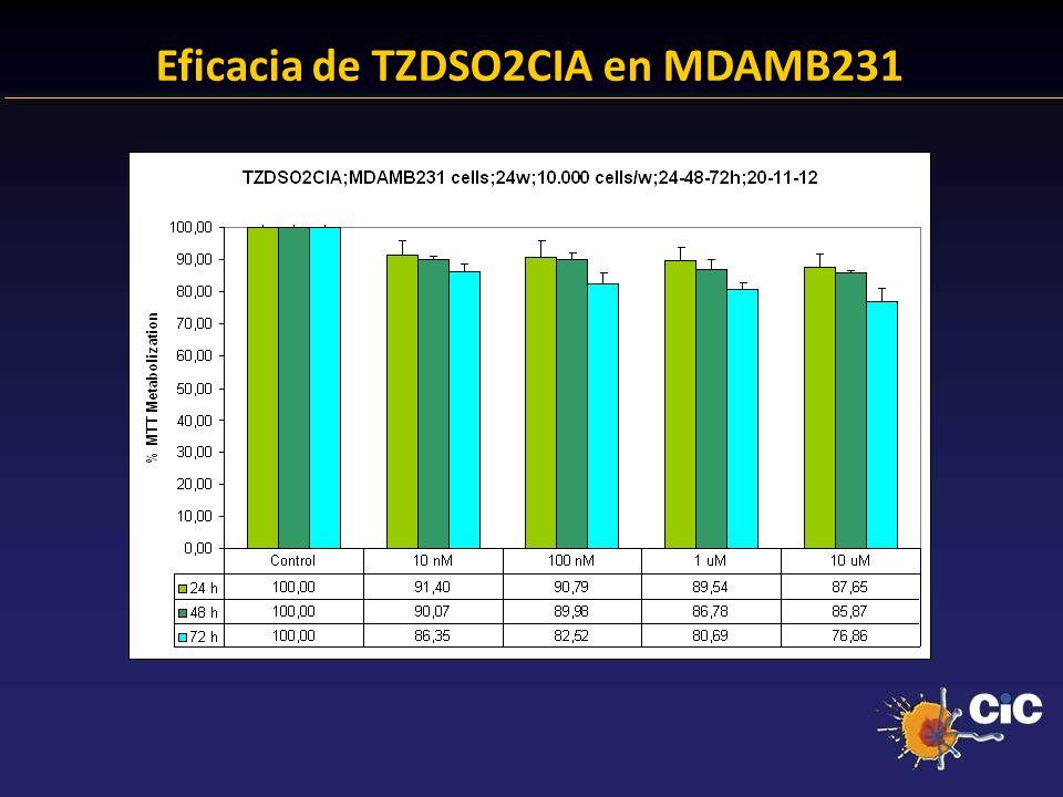 Eficacia de TZDSO2CIA en MDAMB231