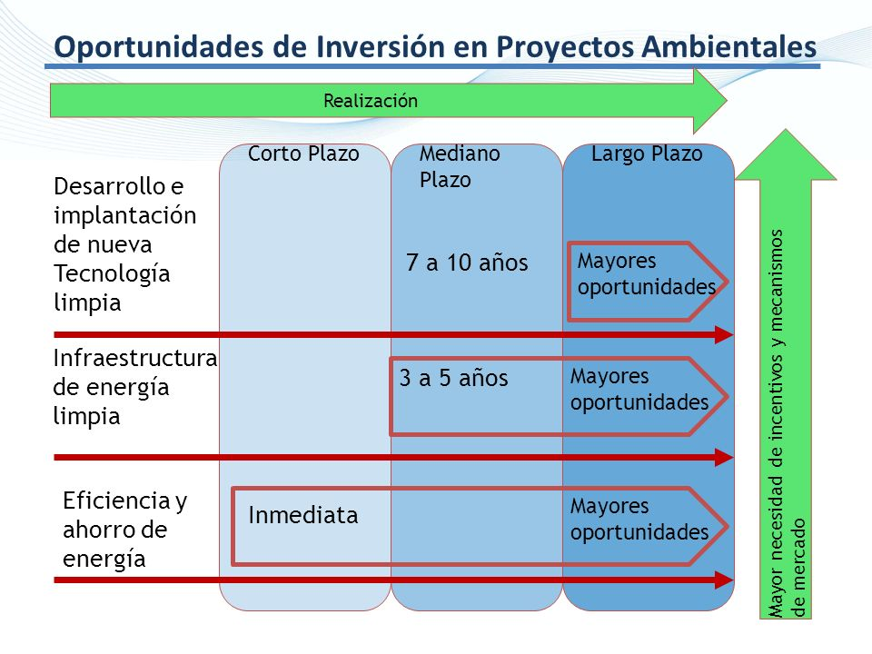 Oportunidades de Inversión en Proyectos Ambientales