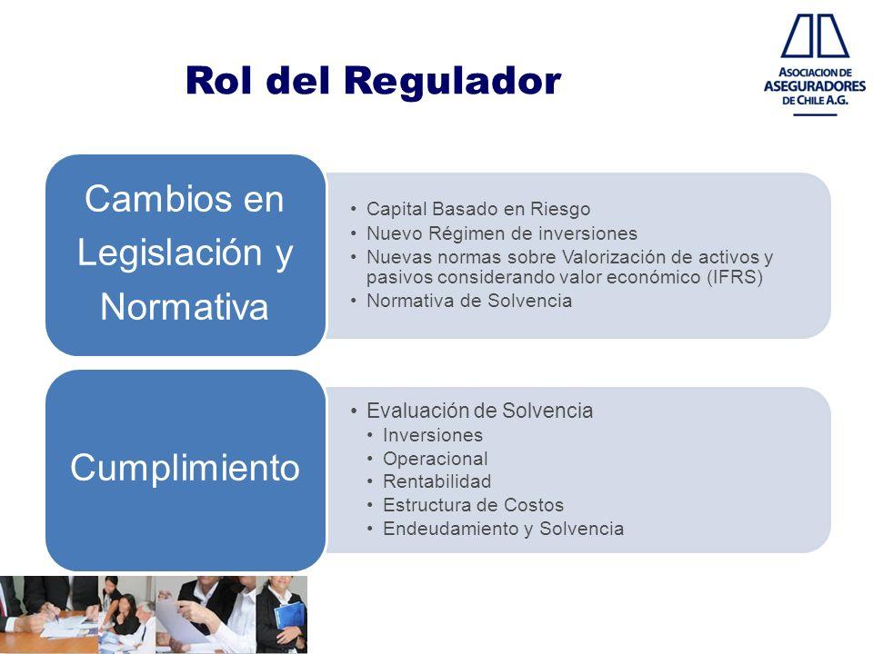 Rol del Regulador Evaluación de Solvencia Capital Basado en Riesgo