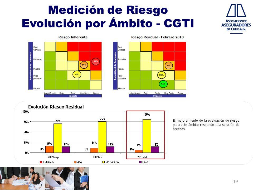 Medición de Riesgo Evolución por Ámbito - CGTI