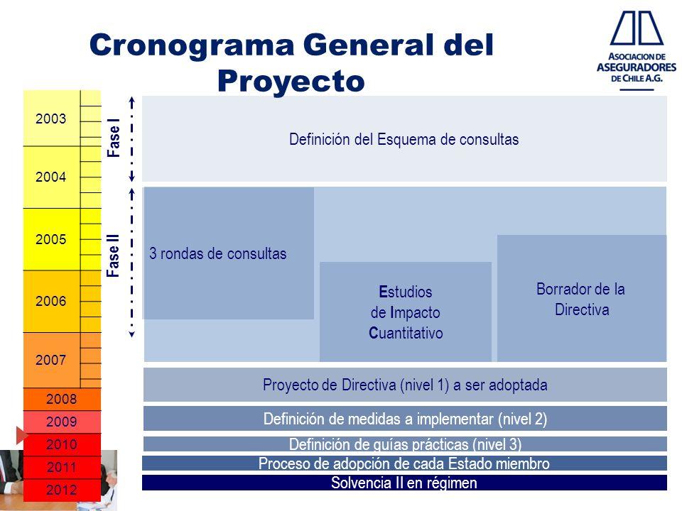 Cronograma General del Proyecto