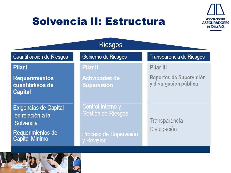 Solvencia II: Estructura
