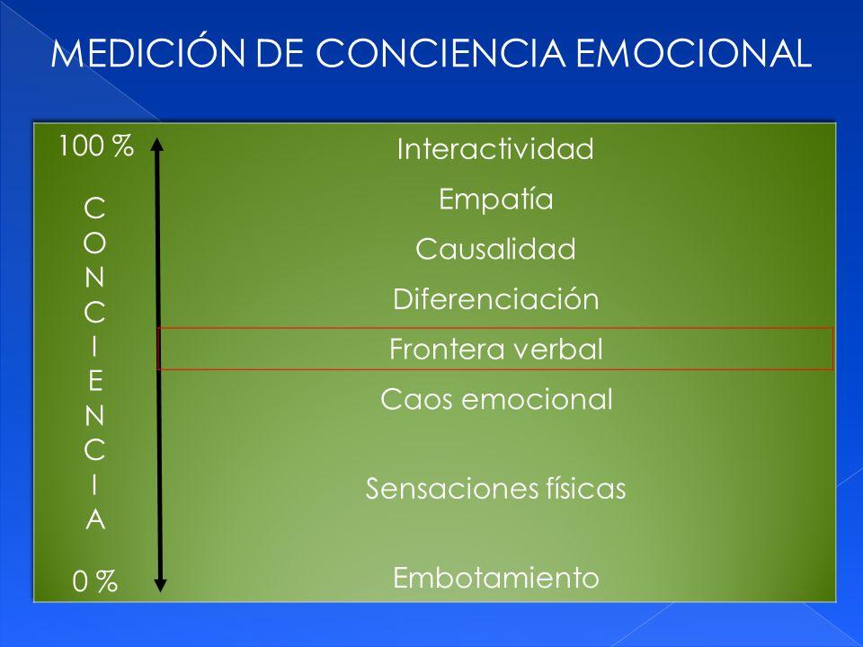 MEDICIÓN DE CONCIENCIA EMOCIONAL