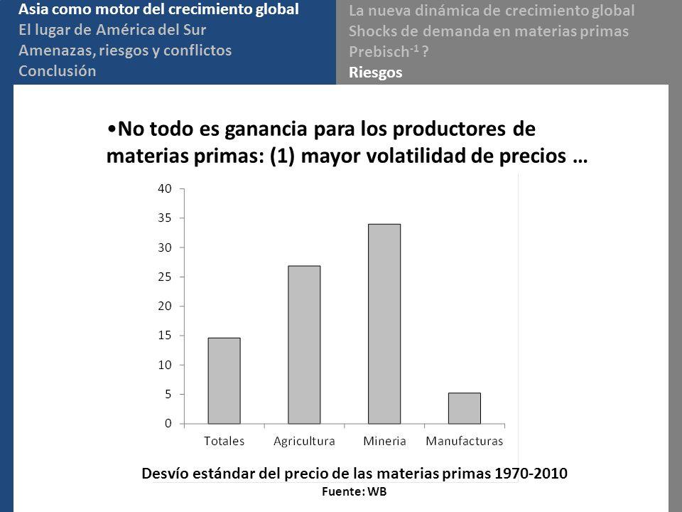 Desvío estándar del precio de las materias primas 1970-2010